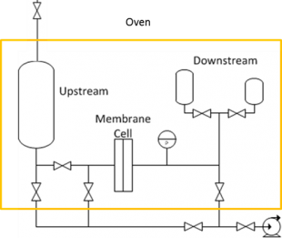 Constant Volume Sytem - Schematic Diagram
