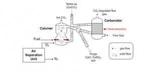 Calcium-Looping Process