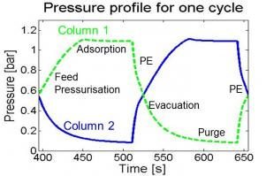 Pressure profile in the two adsorption columns of the 6 step Skarstrom PSA cycle simulated with CySim.